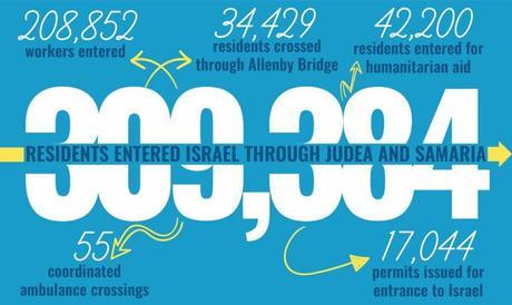 Solidaridad israelí.
