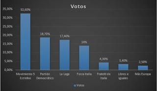 En las Elecciones Italianas quién pierde es Europa