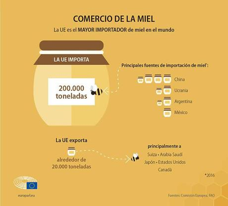El 20% de las mieles importadas son un fraude