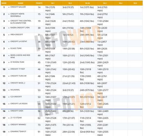 equipos-clasificacion-españoles-crossfit-open