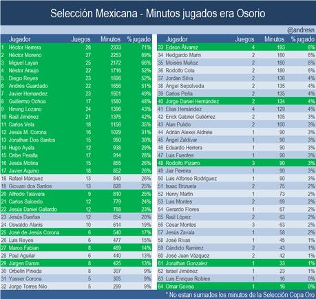 Osorio convoca a su cuadro base para los amistosos de Croacia e Islandia