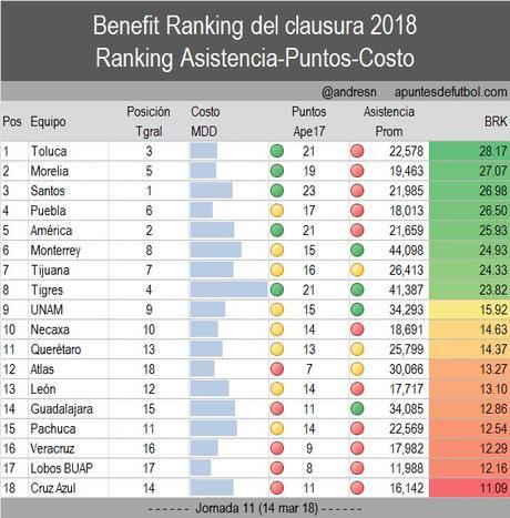 Toluca y Morelia son los mejores de acuerdo a su costo y puntos