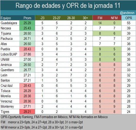 Tigres es el equipo mas viejo de la jornada 11