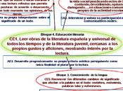 """Criterios estándares aprendizaje tarea """"Crear libro poesía"""""""