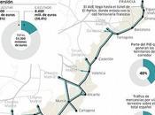 Corredor Mediterráneo estará listo para 2020