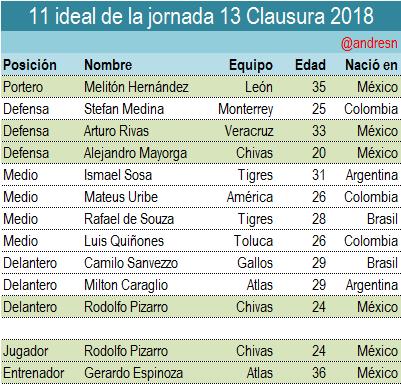 Rodolfo Pizarro es nombrado el mejor jugador de la jornada 13