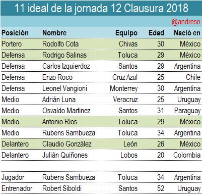 De los 4 mexicanos del 11 ideal ninguno esta en la Seleccion de Osorio