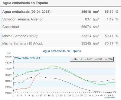 EL (ESPERANZADOR) FUTURO DEL AGUA EN ESPAÑA.