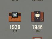 línea tiempo evolución televisor