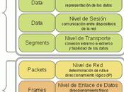 OSI/ISO, estándar para Internet