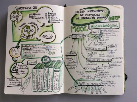 MOOC #DiseñoEduDigital #Reto1 Primero analizo, reflexiono y contagio...