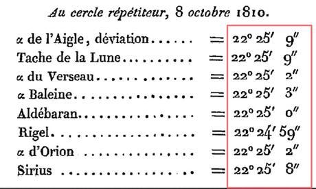 Francesc Aragó y la aberración estelar