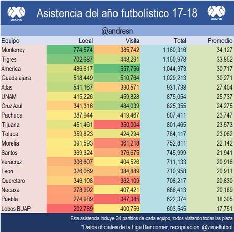Asistencia a los estadios del futbol mexicano 2017-2018