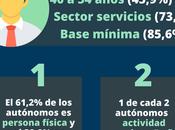 Perfil autónomo 2018 España (Infografía)