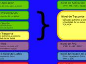modelo TCP/IP. Estandarizando