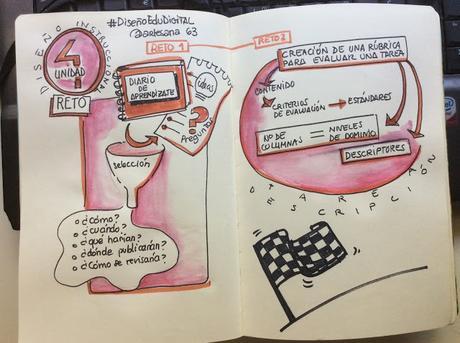 MOOC #DiseñoEduDigital #Unidad4 Evaluación