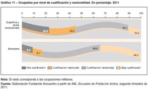 El paro en España (Desempleo estructural)