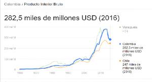 Población y desarrollo social en Colombia y en el mundo (PIB)
