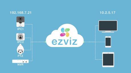 P2P Cámaras y DVR's visibles en la nube.