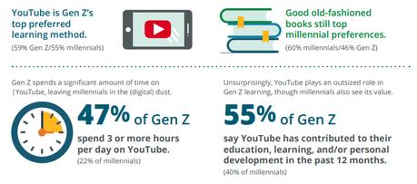 Las preferencias en el aprendizaje de Millennials y Generación Z, la tecnología es la clave