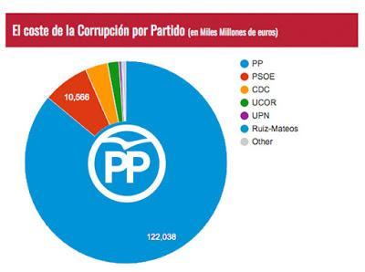 El PP acapara el 86% del coste por corrupción en España.
