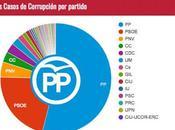 acapara coste corrupción España.