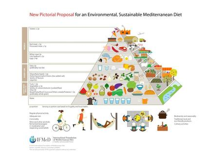 MyPlate versus Pirámide Dieta Mediterránea