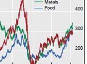 Suben precios materias primas