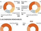 Record renovable 2010