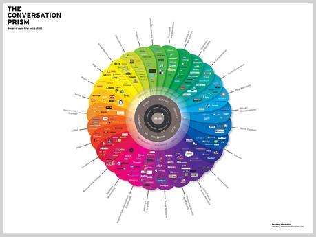El arte de escuchar, comprender y compartir en las organizaciones