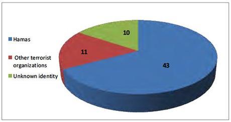 Distribución de las muertes el 14 de mayo y el 15 de mayo por afiliación organizacional