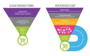 El ciclo de compra online. ¿Por qué compramos moda?