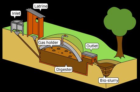 Resultat d'imatges de biogas