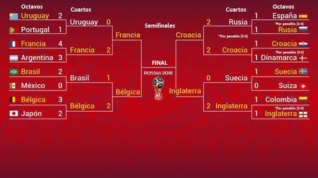 Rusia 2018 | Así quedan las semifinales del Mundial 2018 de fútbol