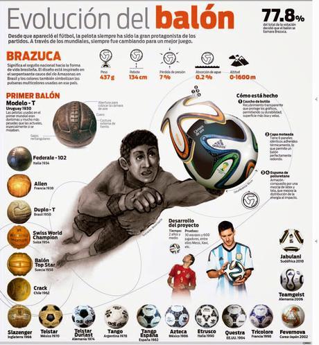 Evolución del balón de futbol soccer