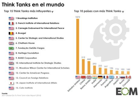 Think tanks, la diplomacia de las ideas