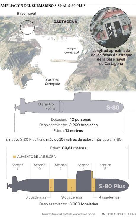 Submarinos S-80 Plus; desviación presupuestaria  y brillante futuro.