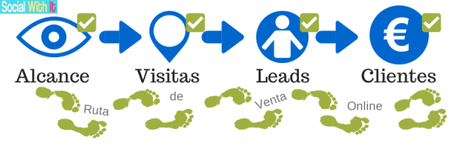 Ruta de Venta Online - Como hacer un Informe Mensual de Marketing - Plantilla descargable - Social With It - Social Media Blog