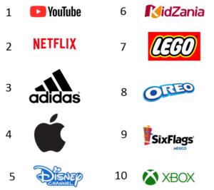 La interacción entre niños y marcas