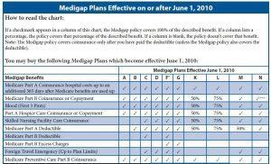 Medicare supplement plans (medigaps) 2019 overview