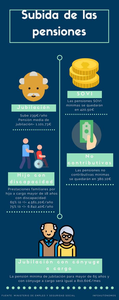 ¡Mañana suben las pensiones! (Incluye infografía)