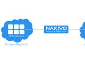 Replicación Nakivo B&R