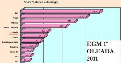 La Sexta obtiene un 7% de audiencia según el EGM