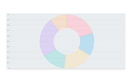 Como desplegar información de una Base de Datos en Chart JS