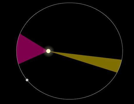 Los curiosos datos orbitales de los planetas