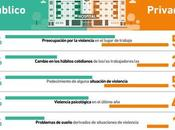 Agremiación Médica Platense presentó resultados investigación sobre violencia ámbitos sanitarios.