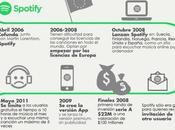 Historia detrás Spotify