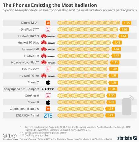 Publican 'ránking' de los 15 móviles más radioactivos del 2018