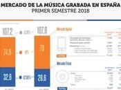 mercado digital música roza tres cuartas partes ventas España