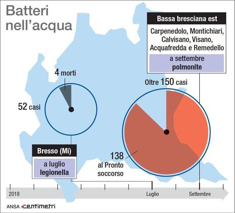 Alerta por Legionella en el Norte de Italia